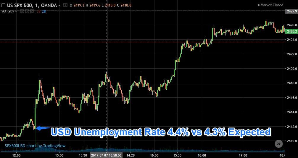 usd unemployment