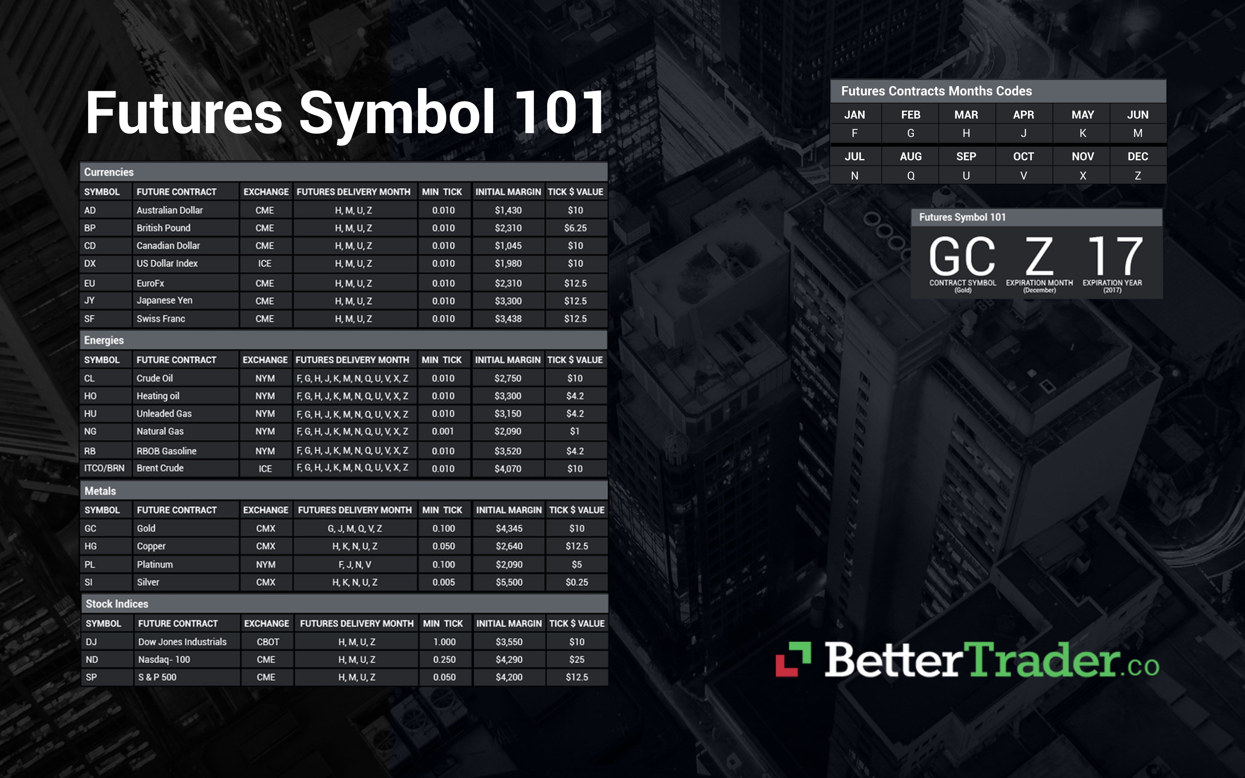 Futures Trading 101: Symbols, Contract months, Expiration and Specific