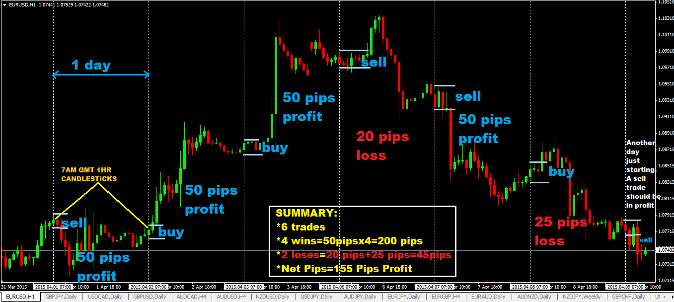 Forex trading scalping techniques