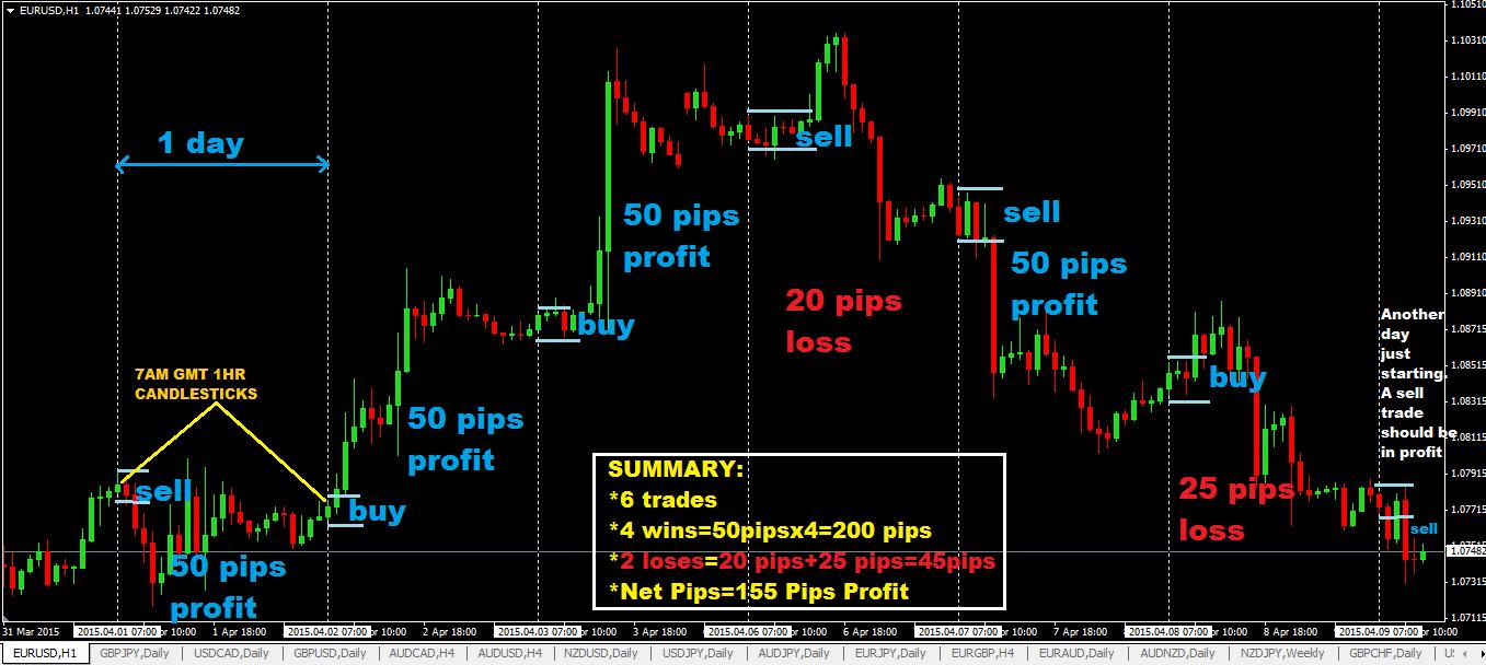 5Best Day Trading Strategies | GOBankingRates