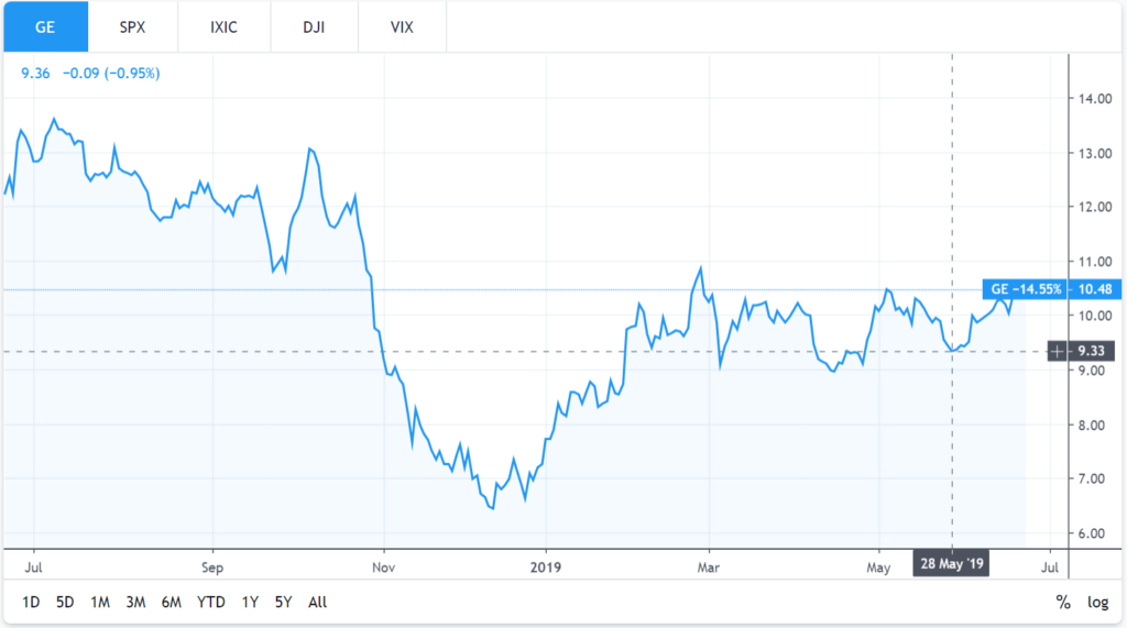 TradingView's stock charts for the past year for General Electric