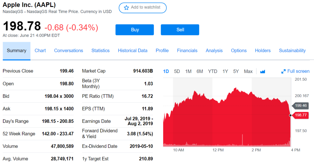 Yahoo Finances's summary of Apple's position, including trade data and past day stock price.