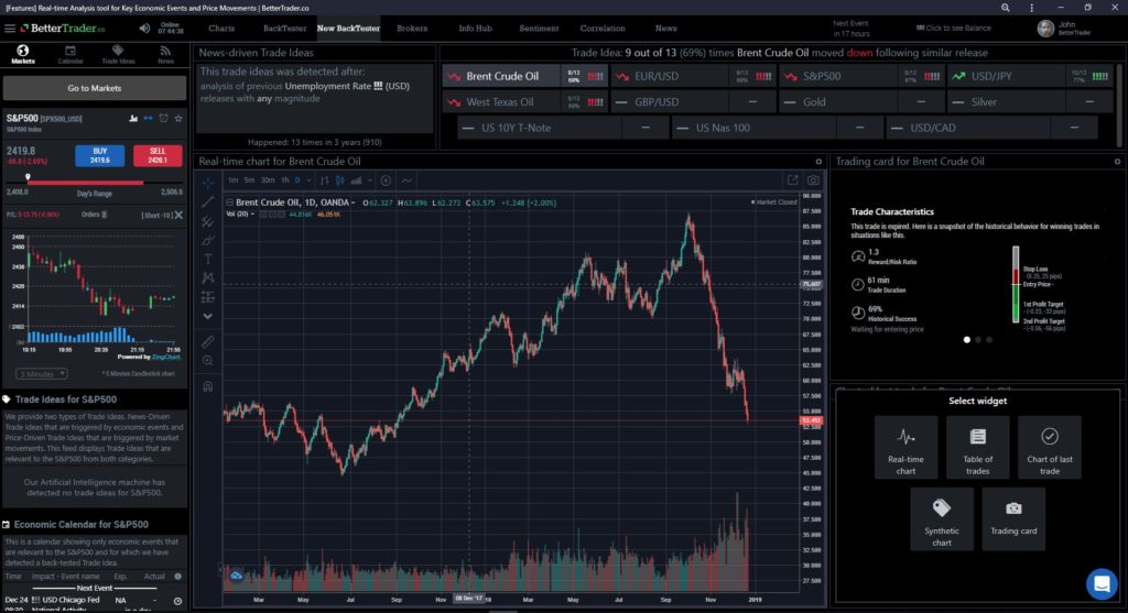 BetterTrader's live stock charts showing the price of Brent Crude Oil along with other analysis tools
