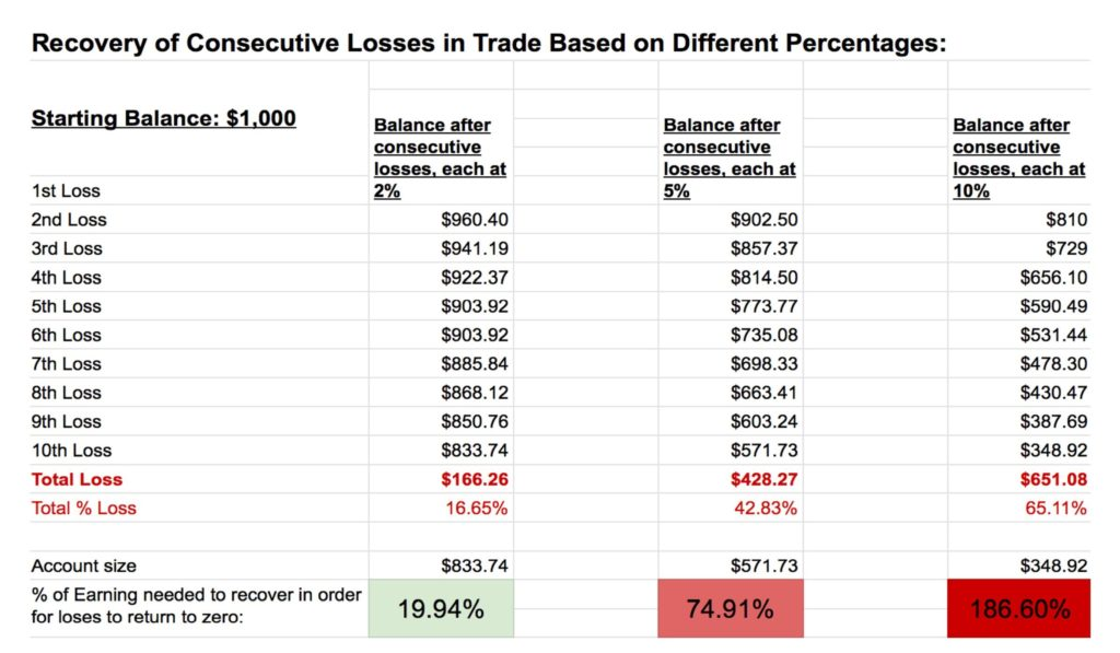 Chart showing the losses after 10 losses, risking 2%, 5%, and 10% on each trade.