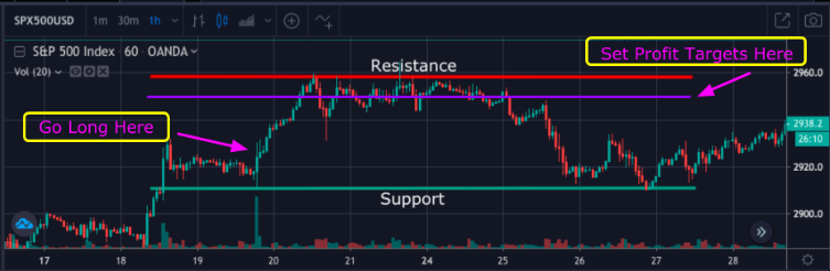 Support and resistance levels - place an order